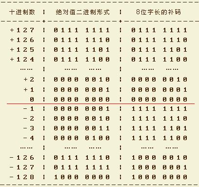 計算機中源代碼和補碼之間的轉換
